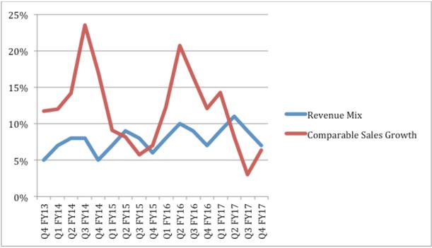 Sales revenue chart