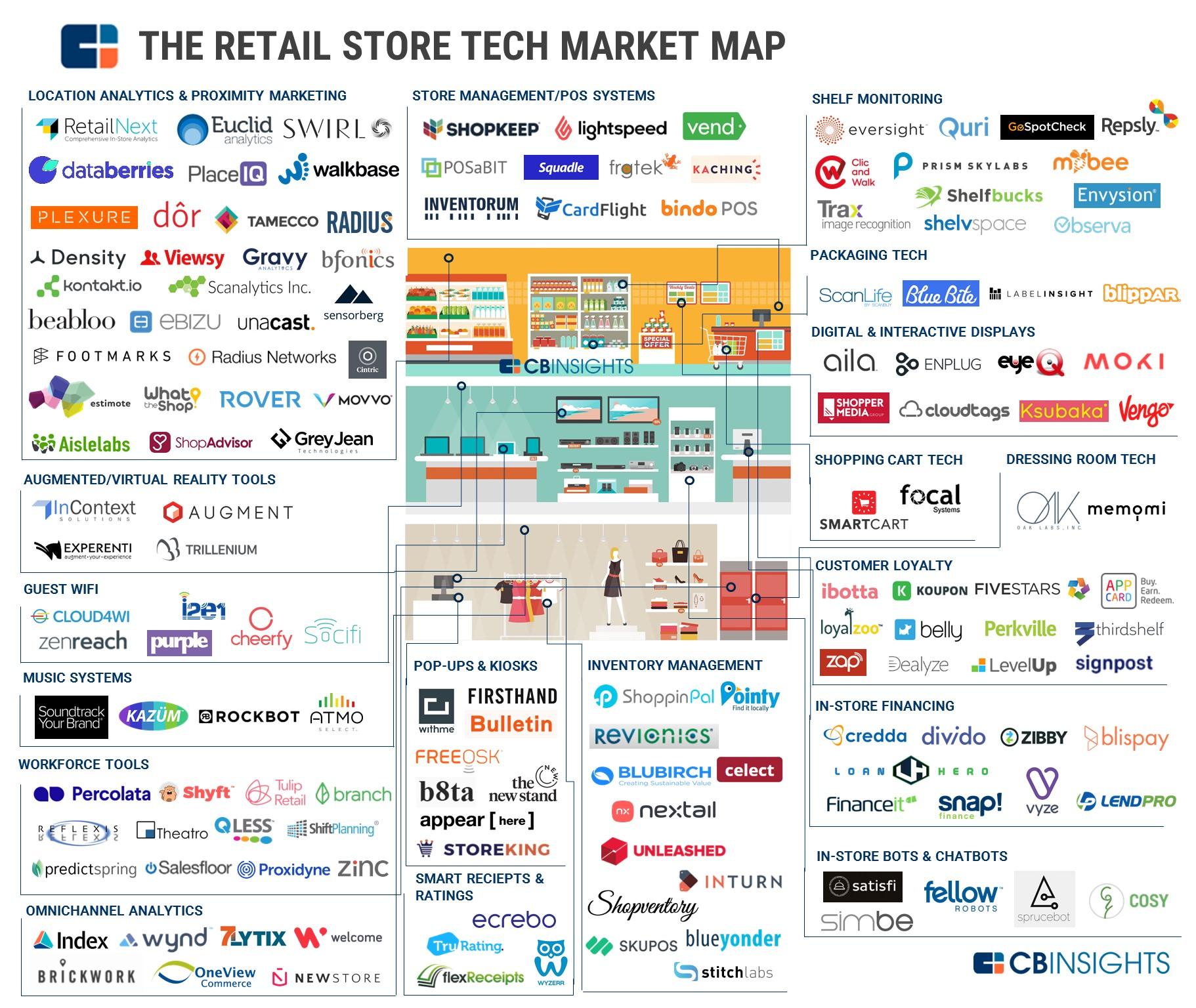 The retail store tech market map
