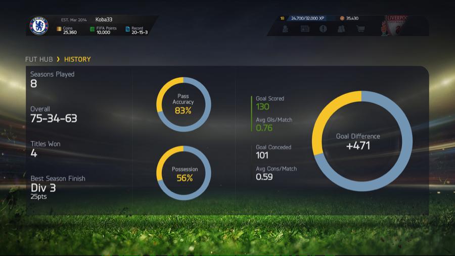 FIFA 17 stats