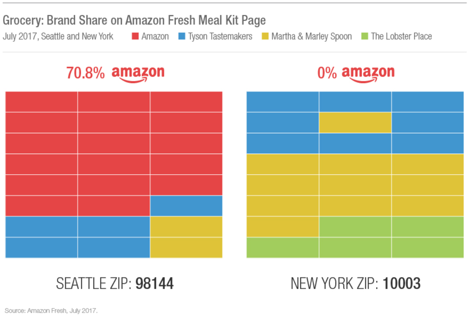 Amazon Disrupts Meal Kit Market