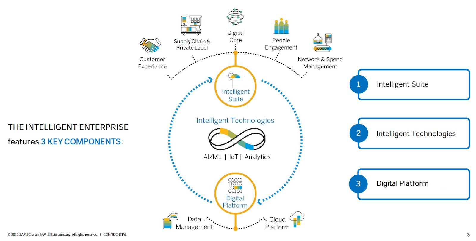 3 Key components of The Intelligent Enterprise