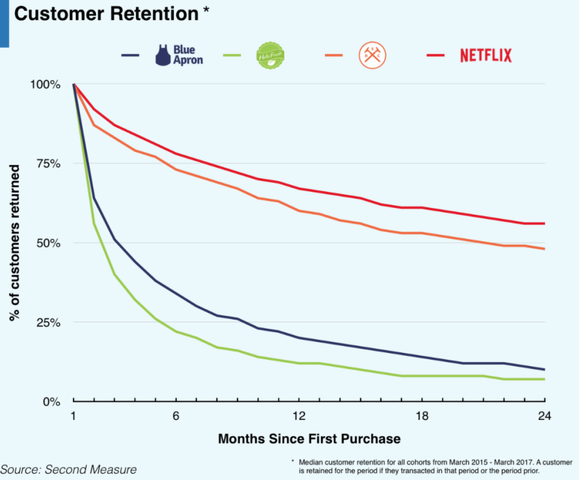 customer retention, incisiv